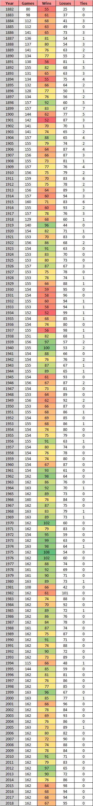 Cincinnati Reds record by year